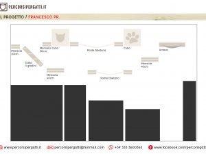 Progetto Francesco PR.
